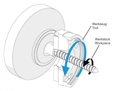 Operating principle thread whirling