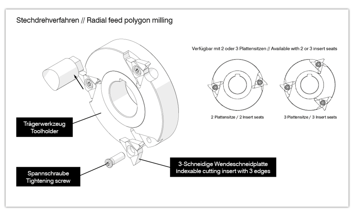 Radial Feed Polygon Milling