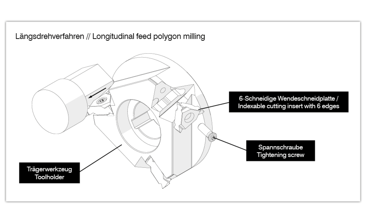 Longitudinal Feed Polygon Milling